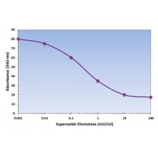 Superoxide Dismutase Assay Kit - Colorimetric