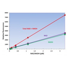 NAD/NADH Ratio Assay Kit - Fluorometric