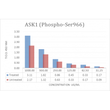 ASK1 (Phospho-Ser966) Phospho Sandwich ELISA Kit